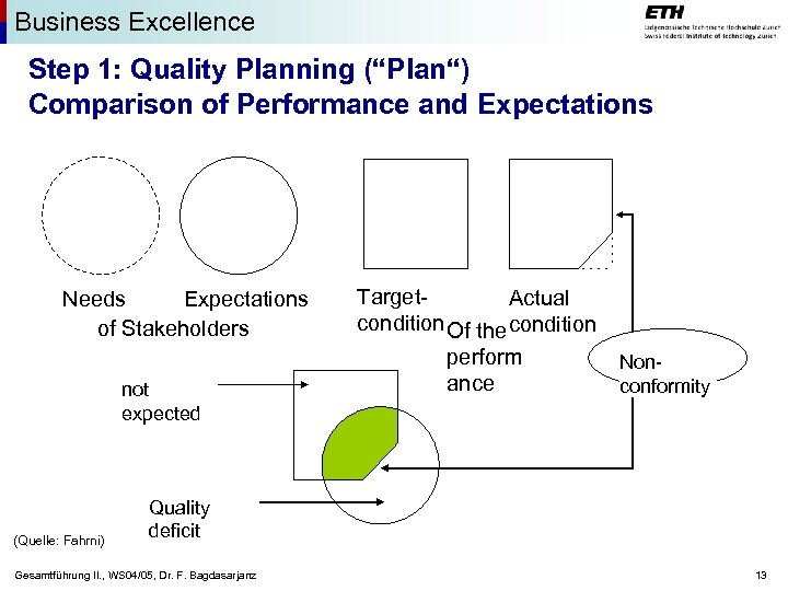 """Business Excellence Step 1: Quality Planning (""""Plan"""") Comparison of Performance and Expectations Needs Expectations"""