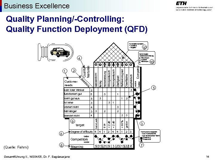 Business Excellence Quality Planning/-Controlling: Quality Function Deployment (QFD) Korrelationsmatrix + positive - negativ 10