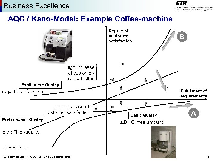 Business Excellence AQC / Kano-Model: Example Coffee-machine Degree of customer satisfaction B High increase