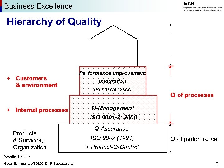 Business Excellence Hierarchy of Quality + Customers & environment + Internal processes Performance improvement