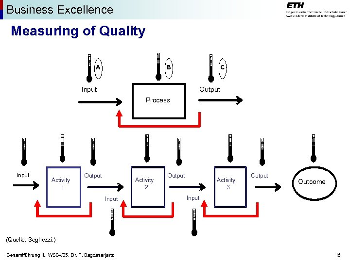 Business Excellence Measuring of Quality A B Input C Output Process Input Activity 1