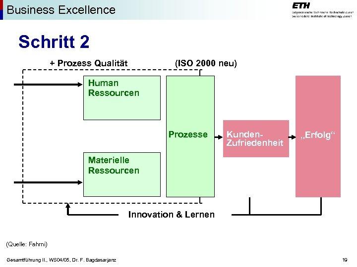 Business Excellence Schritt 2 (ISO 2000 neu) + Prozess Qualität Human Ressourcen Prozesse Kunden.