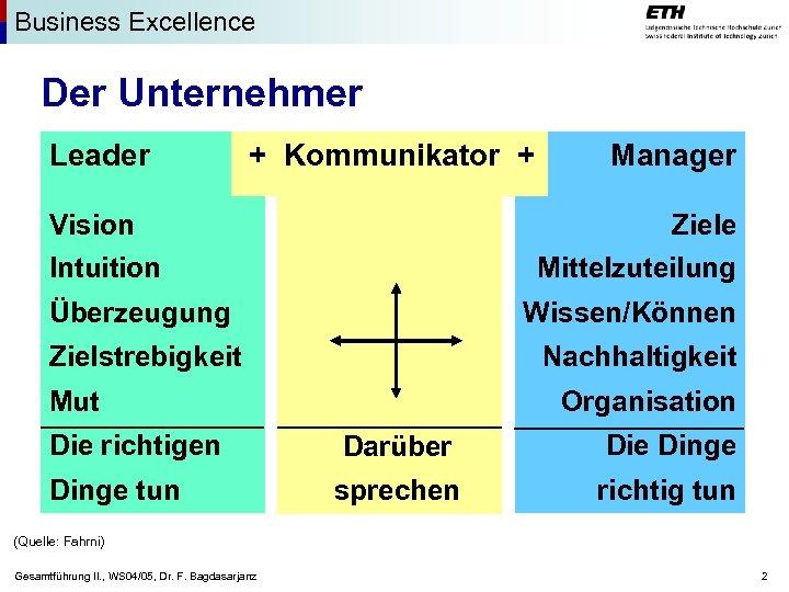 Business Excellence Der Unternehmer Leader + Kommunikator + Vision Intuition Ziele Mittelzuteilung Überzeugung Wissen/Können