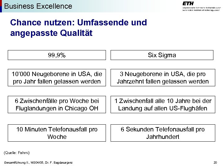 Business Excellence Chance nutzen: Umfassende und angepasste Qualität 99, 9% Six Sigma 10' 000