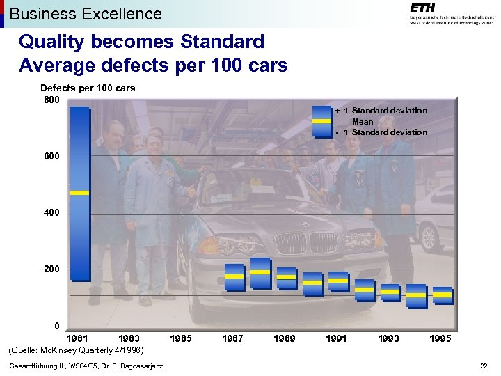 Business Excellence Quality becomes Standard Average defects per 100 cars Defects per 100 cars