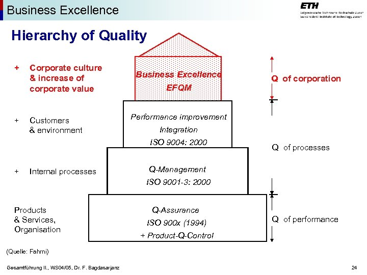 Business Excellence Hierarchy of Quality + + Corporate culture & increase of corporate value