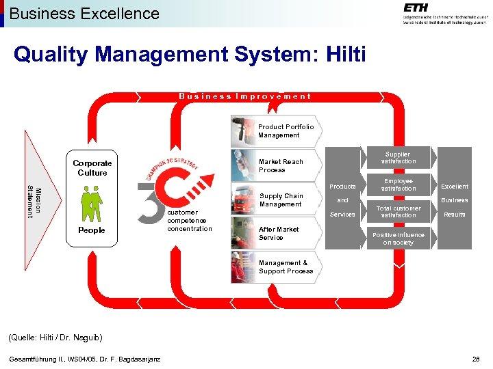 Business Excellence Quality Management System: Hilti Business Improvement Product Portfolio Management Supplier satisfaction Market
