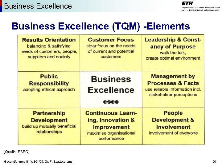 Business Excellence (TQM) -Elements (Quelle: ESEC) Gesamtführung II. , WS 04/05, Dr. F. Bagdasarjanz