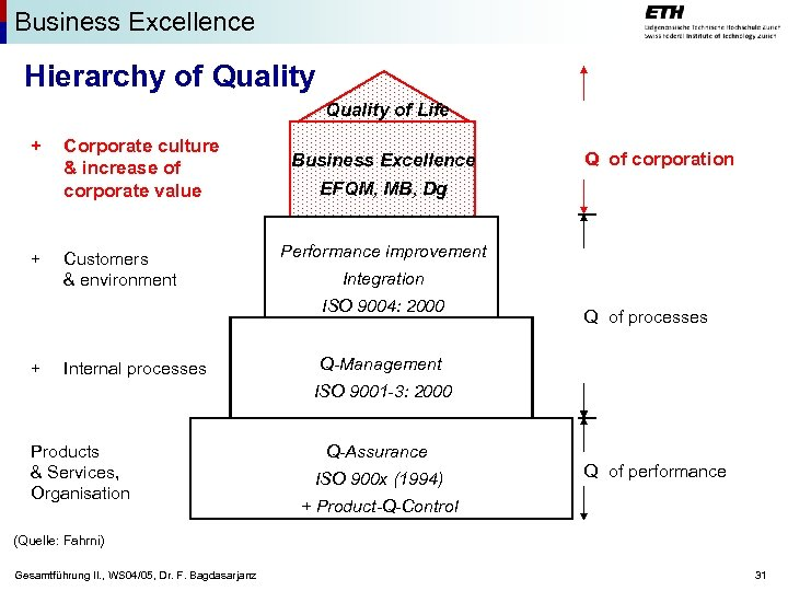 Business Excellence Hierarchy of Quality of Life + + Corporate culture & increase of