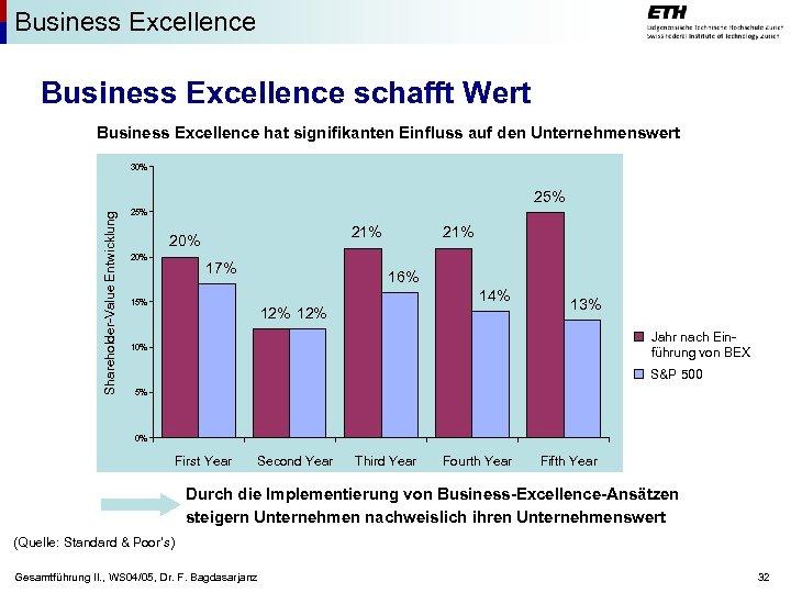 Business Excellence schafft Wert Business Excellence hat signifikanten Einfluss auf den Unternehmenswert 30% Shareholder-Value
