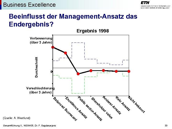 Business Excellence Beeinflusst der Management-Ansatz das Endergebnis? Ergebnis 1998 Durchschnitt Verbesserung (über 3 Jahre)