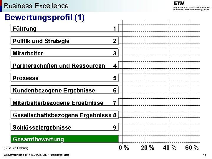 Business Excellence Bewertungsprofil (1) Führung 1 Politik und Strategie 2 Mitarbeiter 3 Partnerschaften und