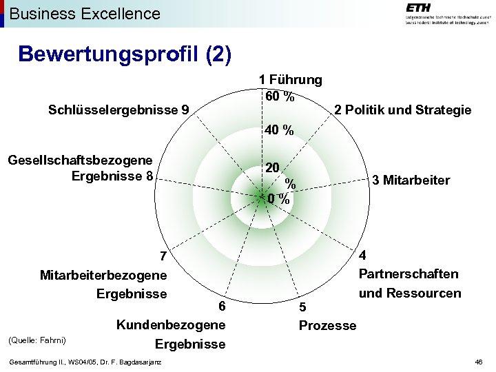 Business Excellence Bewertungsprofil (2) Schlüsselergebnisse 9 1 Führung 60 % 2 Politik und Strategie