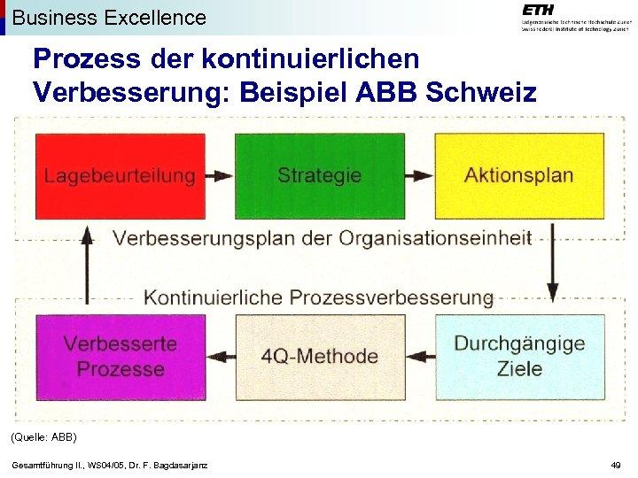 Business Excellence Prozess der kontinuierlichen Verbesserung: Beispiel ABB Schweiz (Quelle: ABB) Gesamtführung II. ,