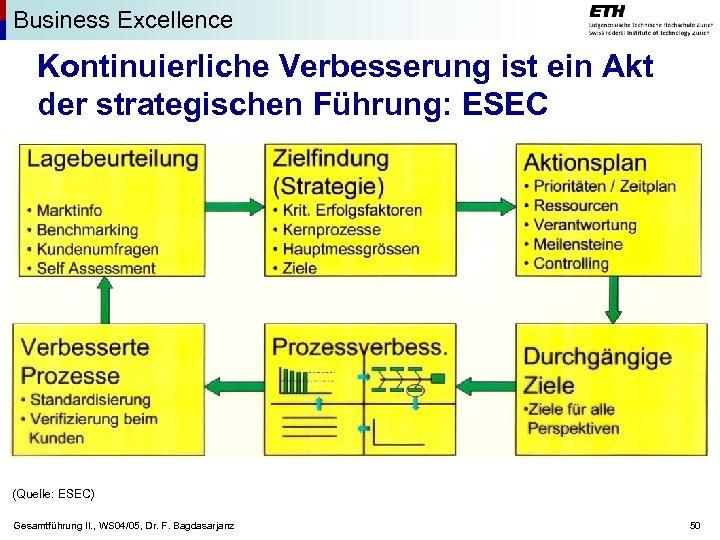 Business Excellence Kontinuierliche Verbesserung ist ein Akt der strategischen Führung: ESEC (Quelle: ESEC) Gesamtführung