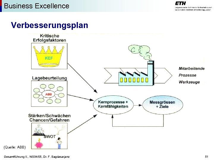 Business Excellence Verbesserungsplan (Quelle: ABB) Gesamtführung II. , WS 04/05, Dr. F. Bagdasarjanz 51