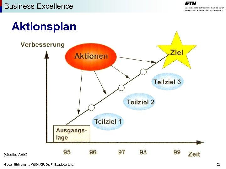 Business Excellence Aktionsplan (Quelle: ABB) Gesamtführung II. , WS 04/05, Dr. F. Bagdasarjanz 52