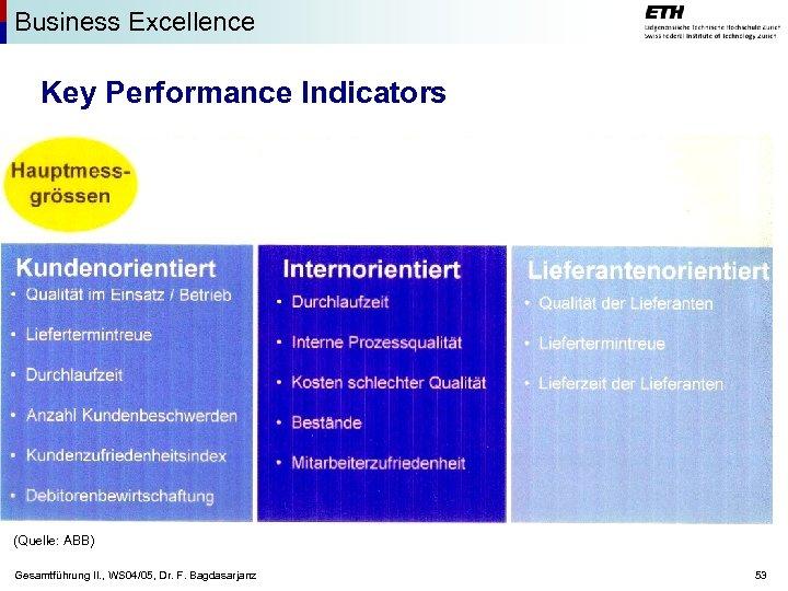 Business Excellence Key Performance Indicators (Quelle: ABB) Gesamtführung II. , WS 04/05, Dr. F.
