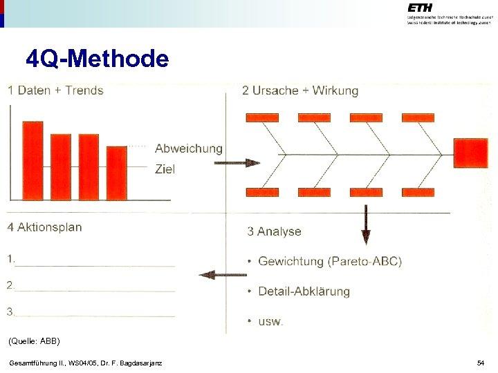 4 Q-Methode (Quelle: ABB) Gesamtführung II. , WS 04/05, Dr. F. Bagdasarjanz 54