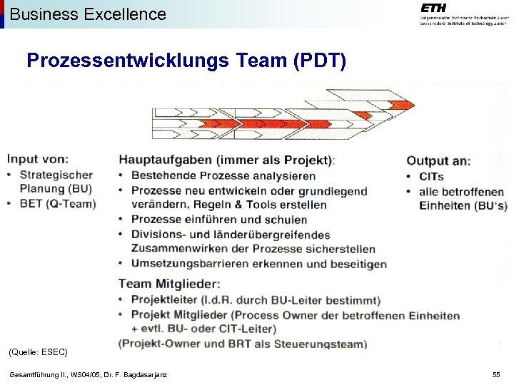 Business Excellence Prozessentwicklungs Team (PDT) (Quelle: ESEC) Gesamtführung II. , WS 04/05, Dr. F.