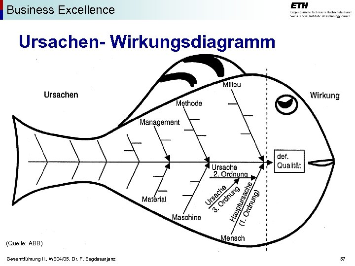 Business Excellence Ursachen- Wirkungsdiagramm (Quelle: ABB) Gesamtführung II. , WS 04/05, Dr. F. Bagdasarjanz