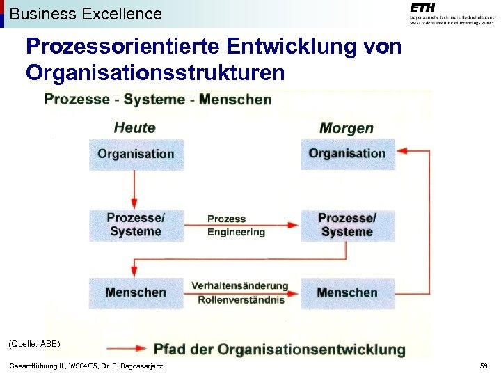 Business Excellence Prozessorientierte Entwicklung von Organisationsstrukturen (Quelle: ABB) Gesamtführung II. , WS 04/05, Dr.
