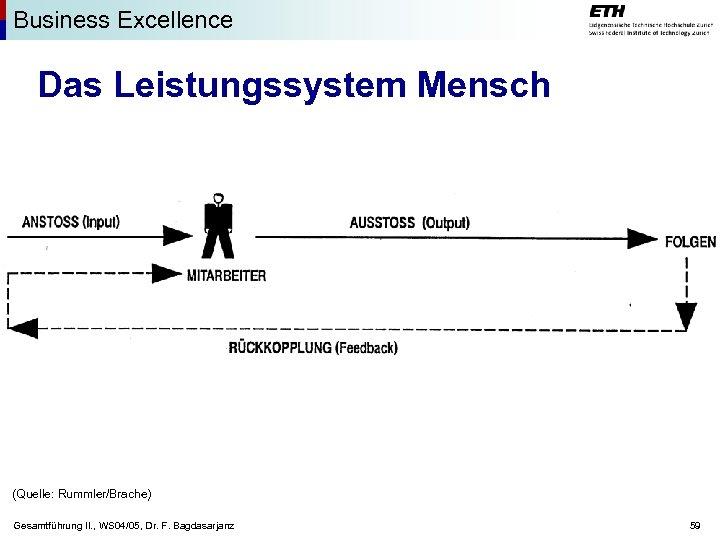 Business Excellence Das Leistungssystem Mensch (Quelle: Rummler/Brache) Gesamtführung II. , WS 04/05, Dr. F.