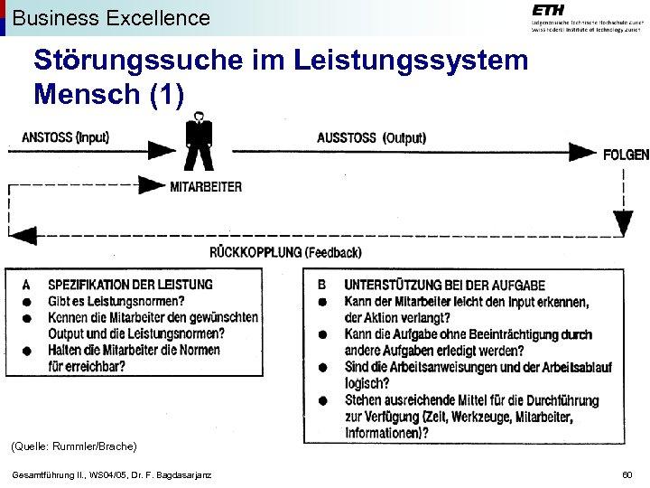 Business Excellence Störungssuche im Leistungssystem Mensch (1) (Quelle: Rummler/Brache) Gesamtführung II. , WS 04/05,