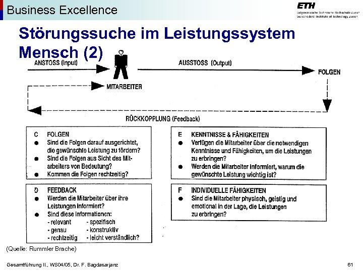 Business Excellence Störungssuche im Leistungssystem Mensch (2) (Quelle: Rummler Brache) Gesamtführung II. , WS