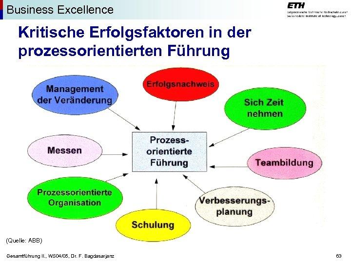 Business Excellence Kritische Erfolgsfaktoren in der prozessorientierten Führung (Quelle: ABB) Gesamtführung II. , WS