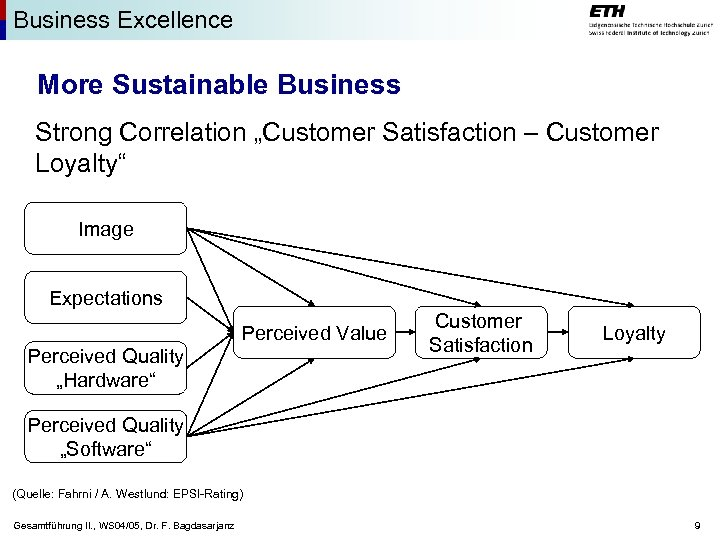 """Business Excellence More Sustainable Business Strong Correlation """"Customer Satisfaction – Customer Loyalty"""" Image Expectations"""