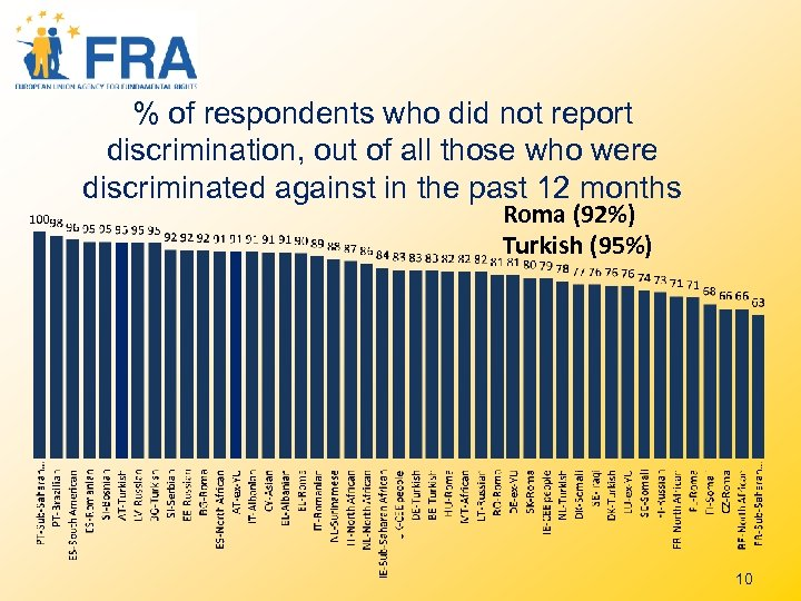 % of respondents who did not report discrimination, out of all those who were