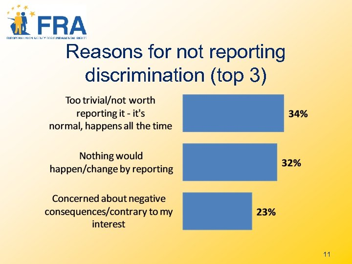 Reasons for not reporting discrimination (top 3) 11