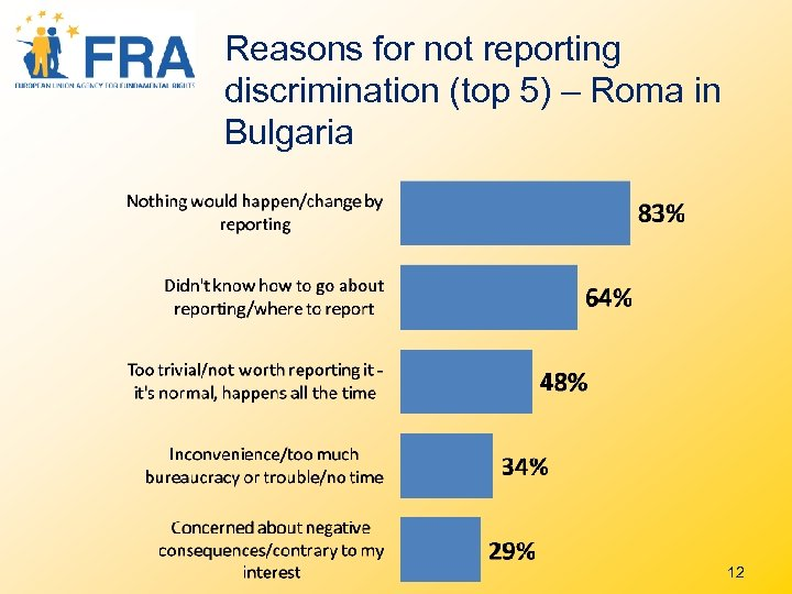 Reasons for not reporting discrimination (top 5) – Roma in Bulgaria 12