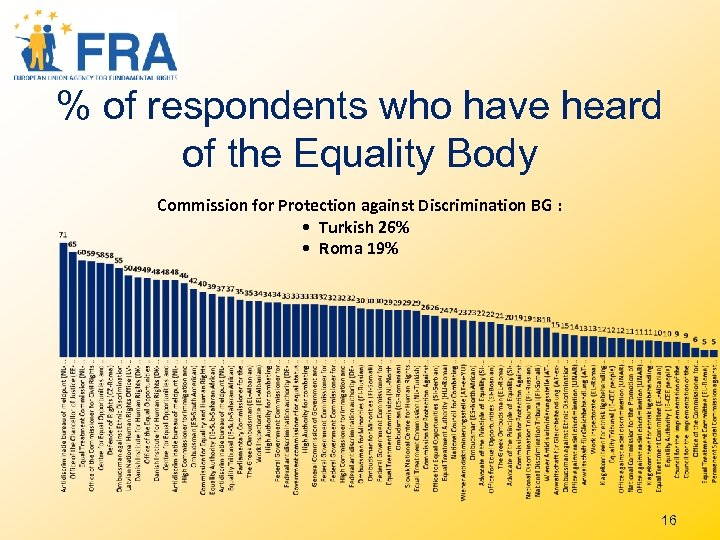 % of respondents who have heard of the Equality Body Commission for Protection against