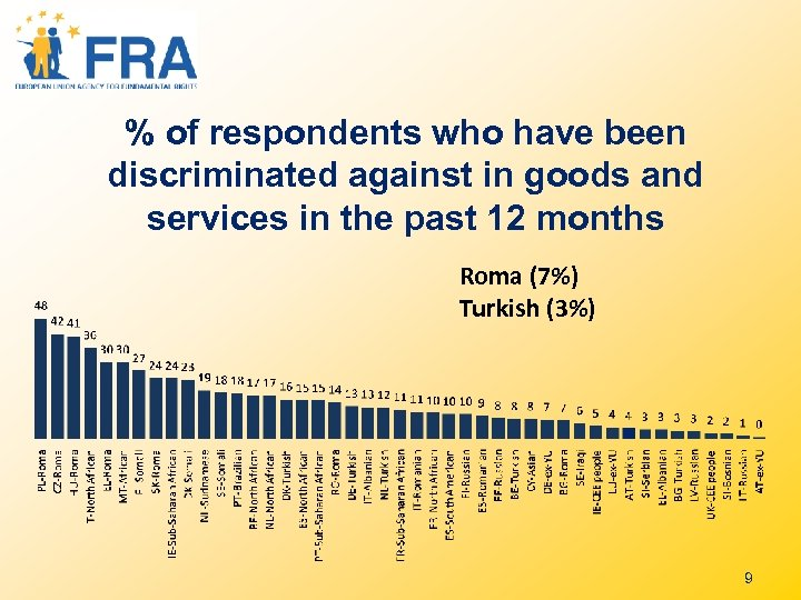 % of respondents who have been discriminated against in goods and services in the