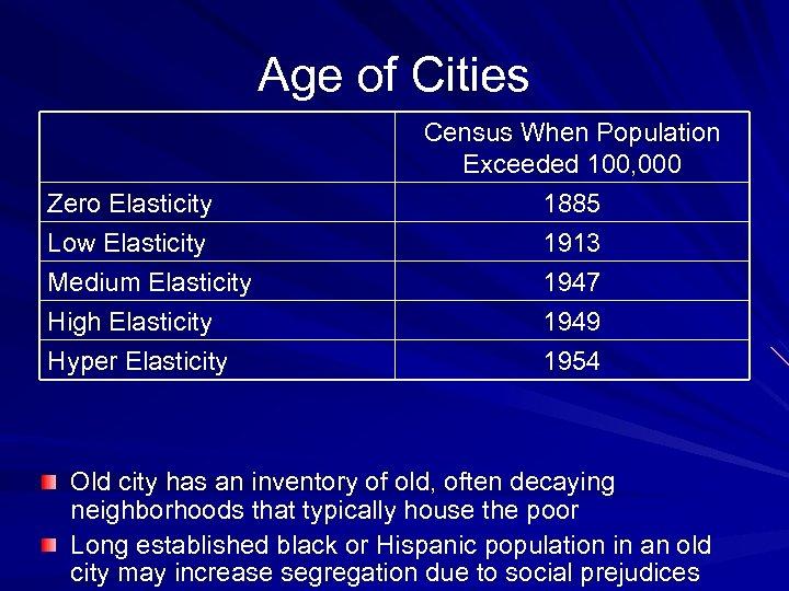 Age of Cities Zero Elasticity Low Elasticity Medium Elasticity High Elasticity Hyper Elasticity Census