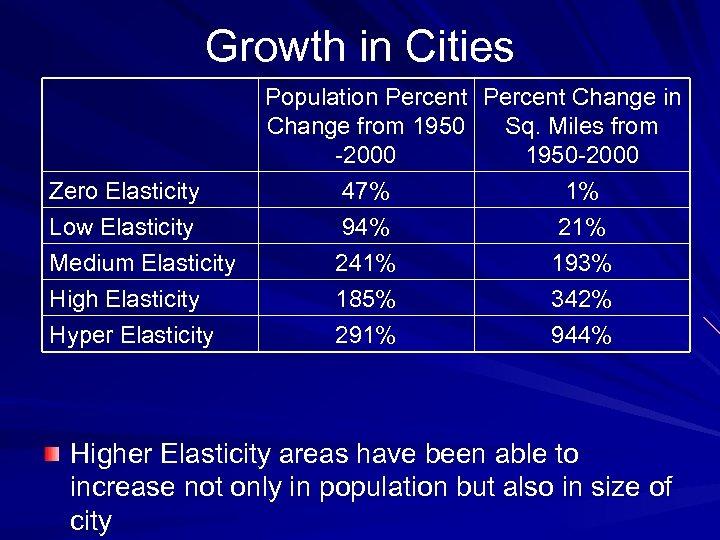 Growth in Cities Zero Elasticity Low Elasticity Medium Elasticity High Elasticity Hyper Elasticity Population