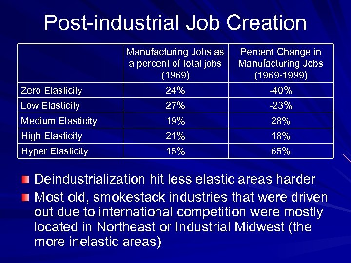 Post-industrial Job Creation Manufacturing Jobs as a percent of total jobs (1969) Percent Change