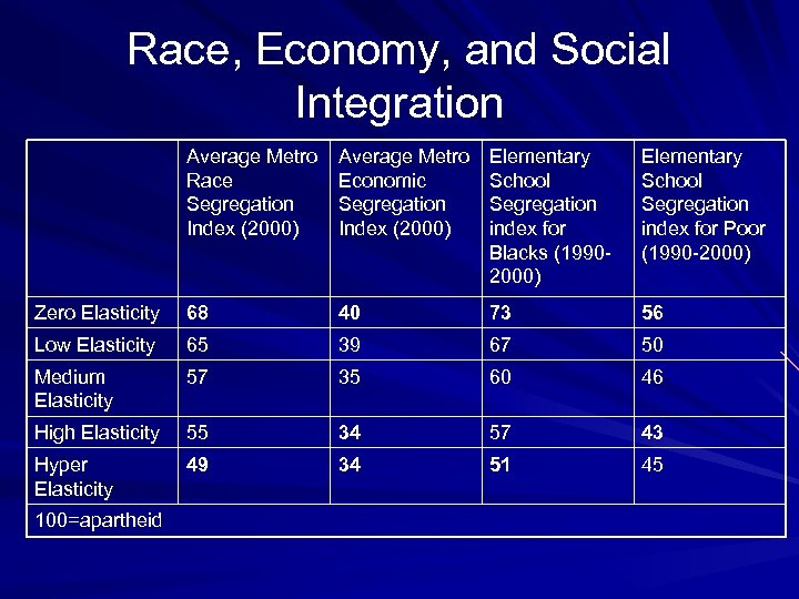 Race, Economy, and Social Integration Average Metro Race Segregation Index (2000) Average Metro Economic