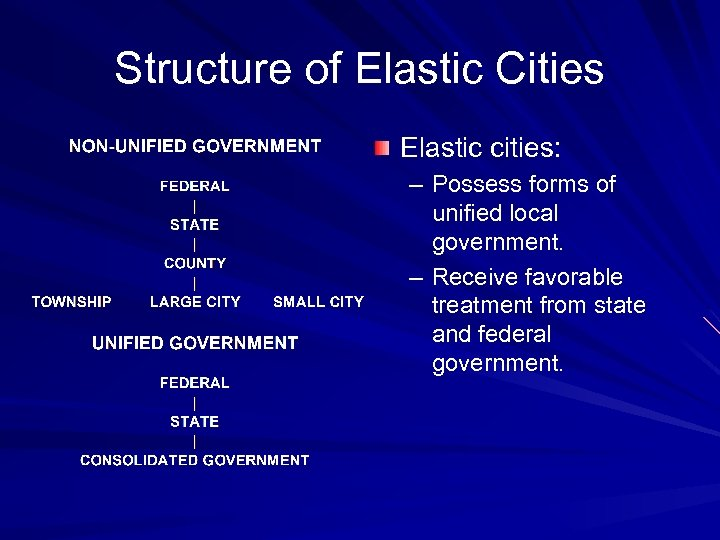 Structure of Elastic Cities Elastic cities: – Possess forms of unified local government. –