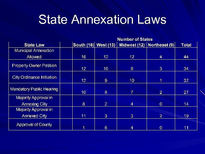 State Annexation Laws