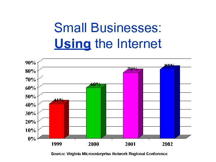 Small Businesses: Using the Internet Source: Virginia Microenterprise Network Regional Conference