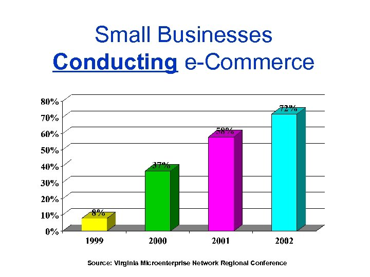 Small Businesses Conducting e-Commerce Source: Virginia Microenterprise Network Regional Conference