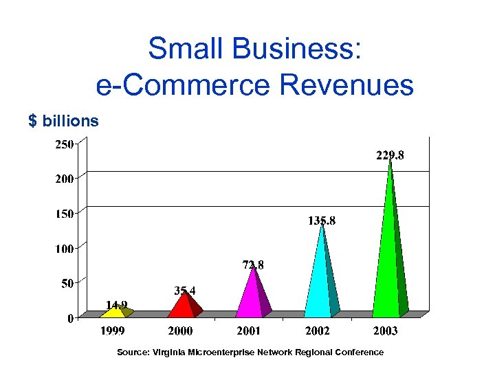 Small Business: e-Commerce Revenues $ billions Source: Virginia Microenterprise Network Regional Conference