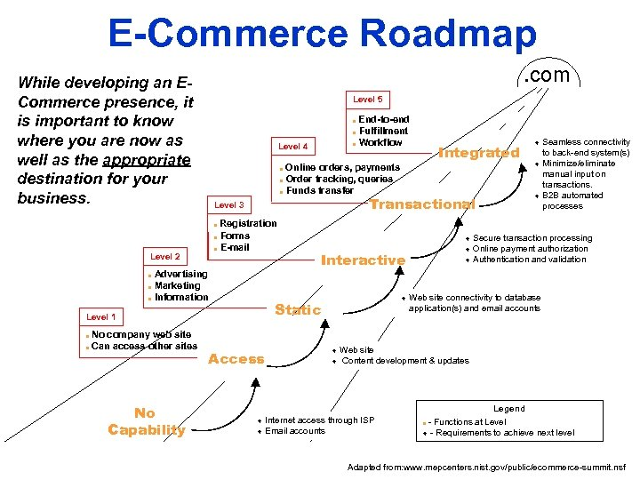 E-Commerce Roadmap While developing an ECommerce presence, it is important to know where you