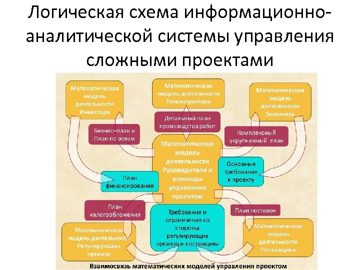 Логическая схема информационноаналитической системы управления сложными проектами