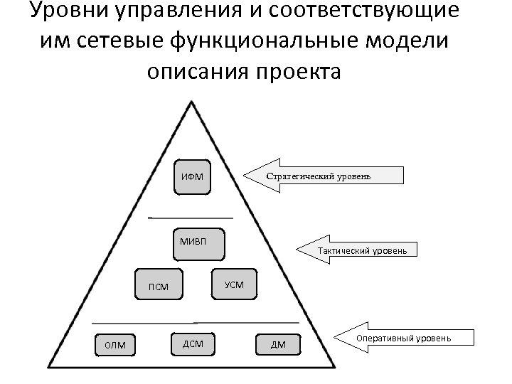 Уровни управления и соответствующие им сетевые функциональные модели описания проекта Стратегический уровень ИФМ МИВП