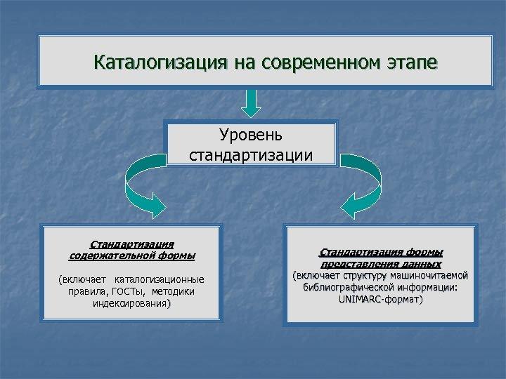 Каталогизация на современном этапе Уровень стандартизации Стандартизация содержательной формы (включает каталогизационные правила, ГОСТы, методики