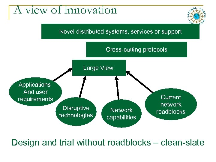 A view of innovation Novel distributed systems, services or support Cross-cutting protocols Large View